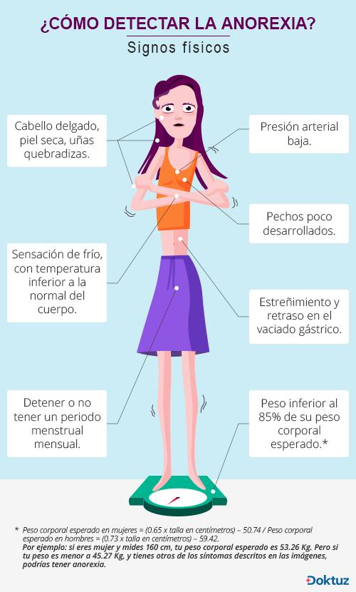 Anorexia   Doktuz